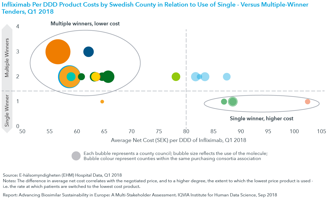 Chart 14: Infliximab Per DDD Product Costs by Swedish Country in Relation to Use of Single- Versus Multiple-Winner Tenders, Q1 2018