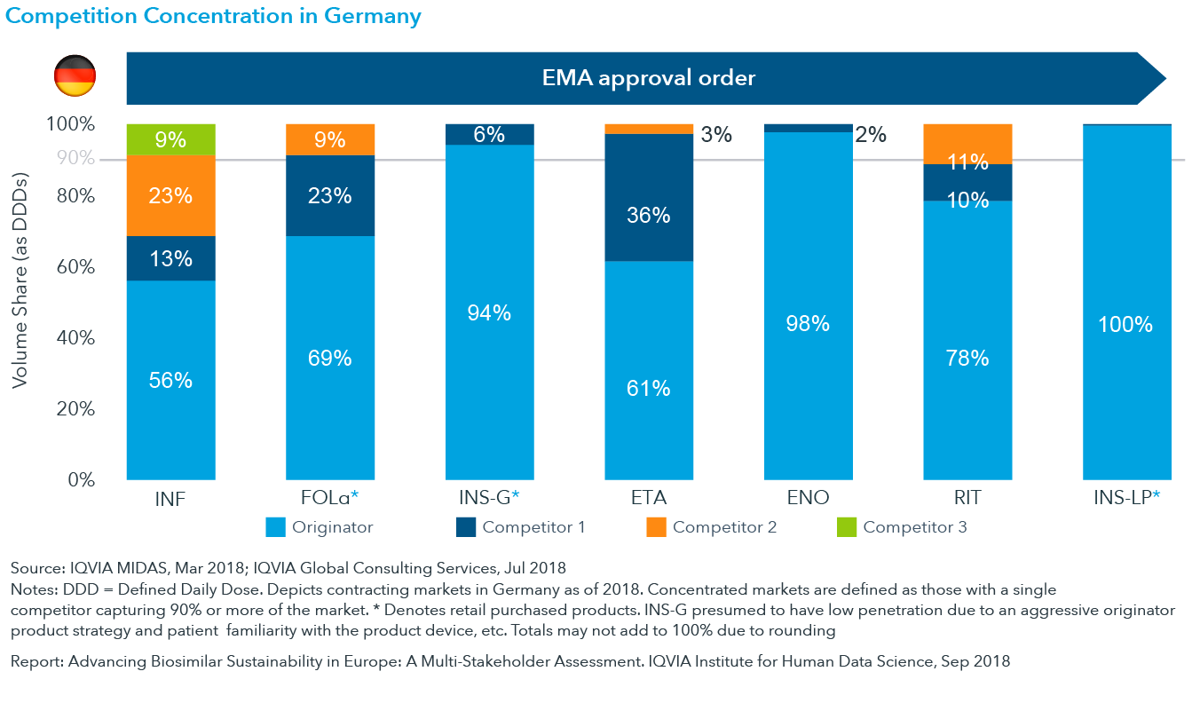 Chart 15: Competition in Germany