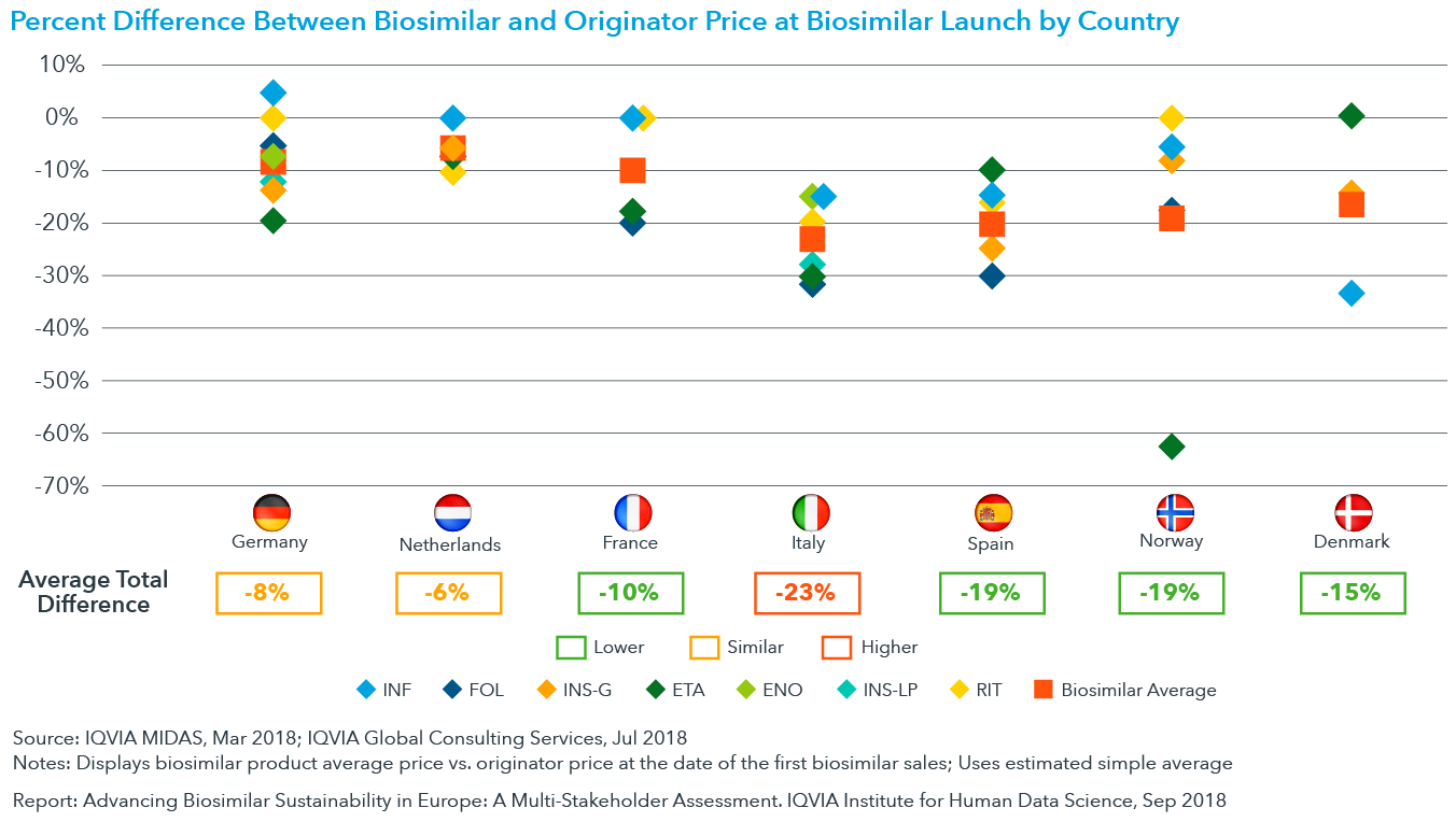 Chart 16: Percent Difference Between Biosimilar and Originator Price at Biosimilar Launch by Country