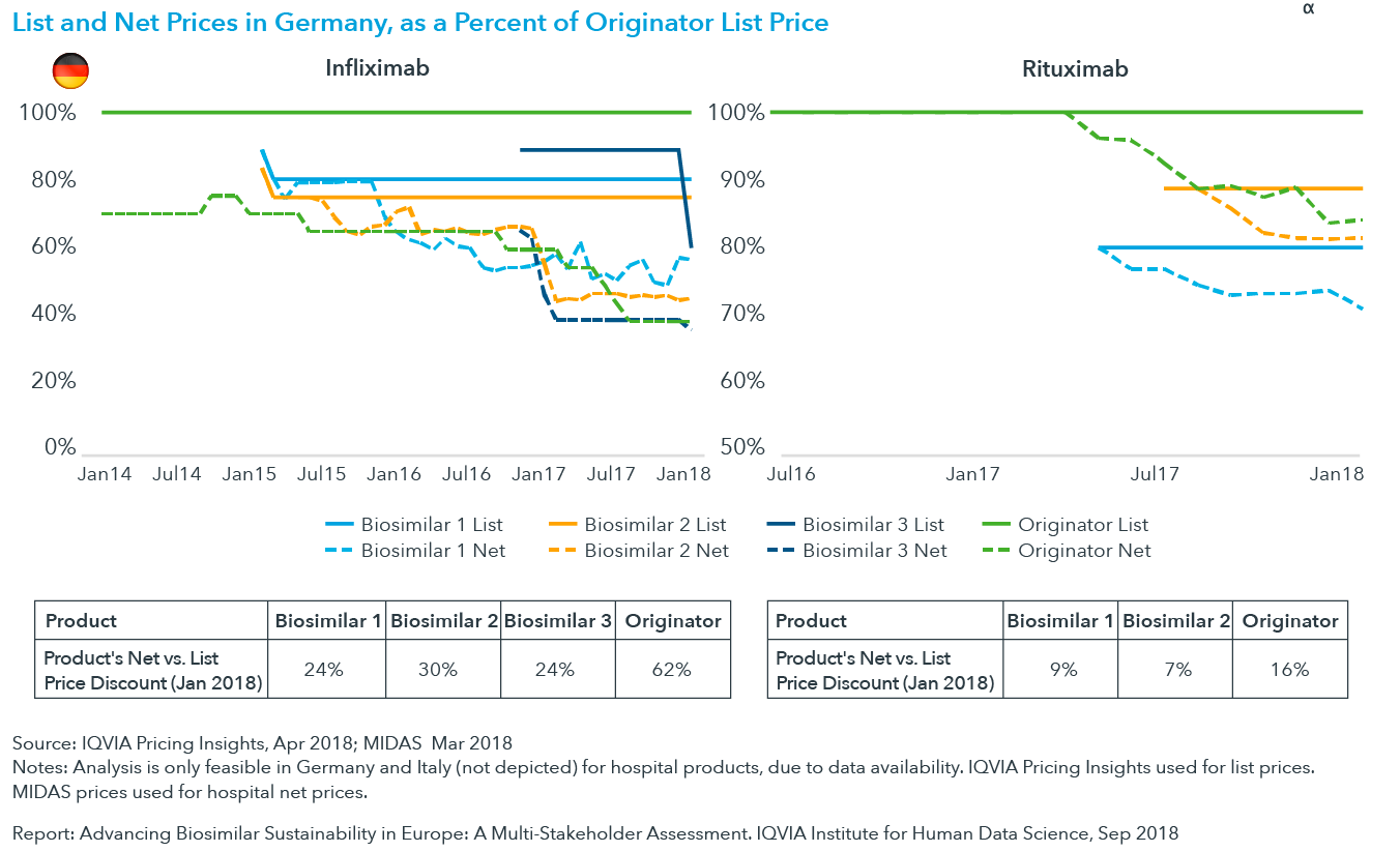 Chart 17: List and Net Prices in Germany, as Percent of Originator List Price