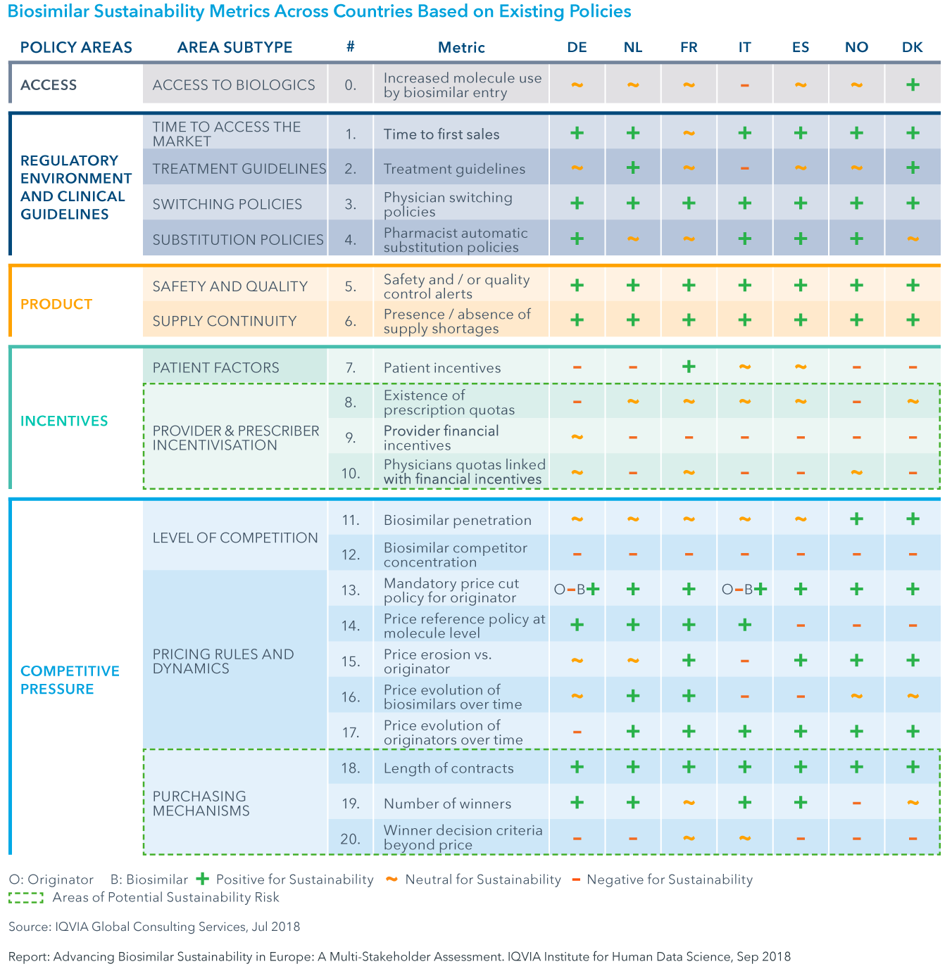 Chart 18: Biosimilar Sustainability Metrics Across Countries Based on Existing Policies