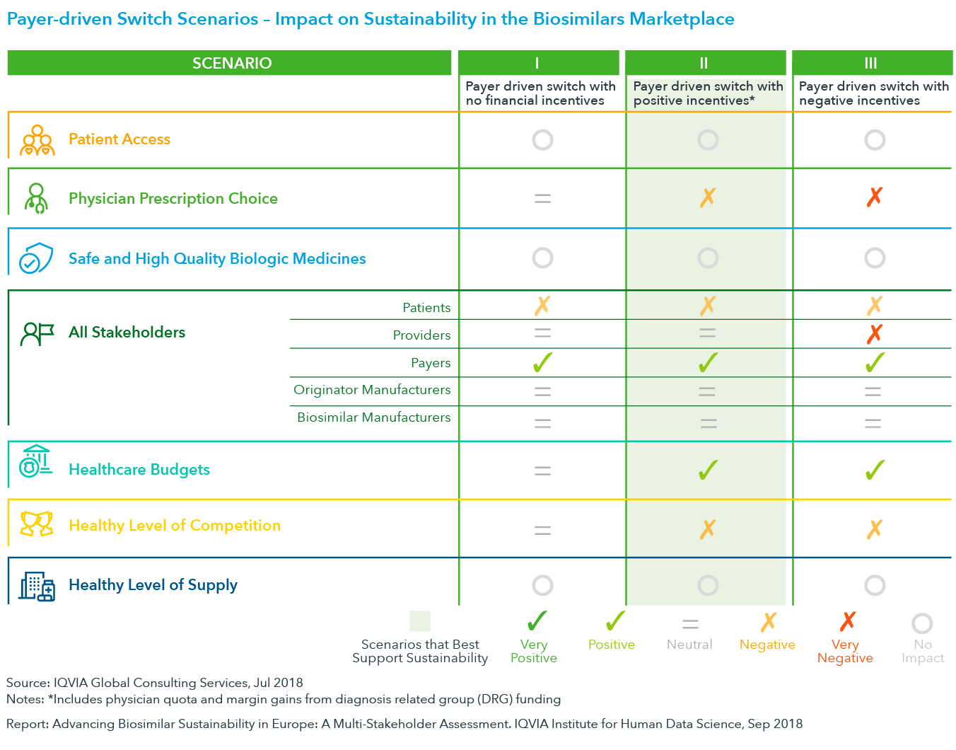 Chart 19: Payer-driven Switch Scenarios – Impact on Sustainability in the Biosimilar Marketplace