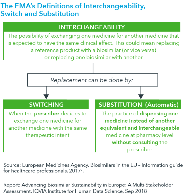 Chart 2: The EMA's Definitions of Interchangeability, Switch and Substitution