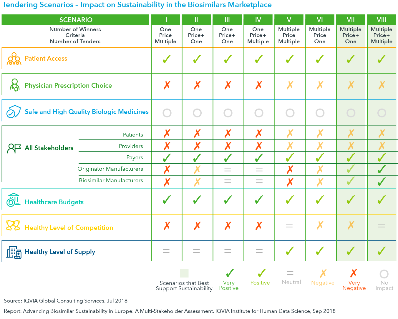 Chart 20: Tendering Scenarios – Impact on Sustainability in the Biosimilars Marketplace
