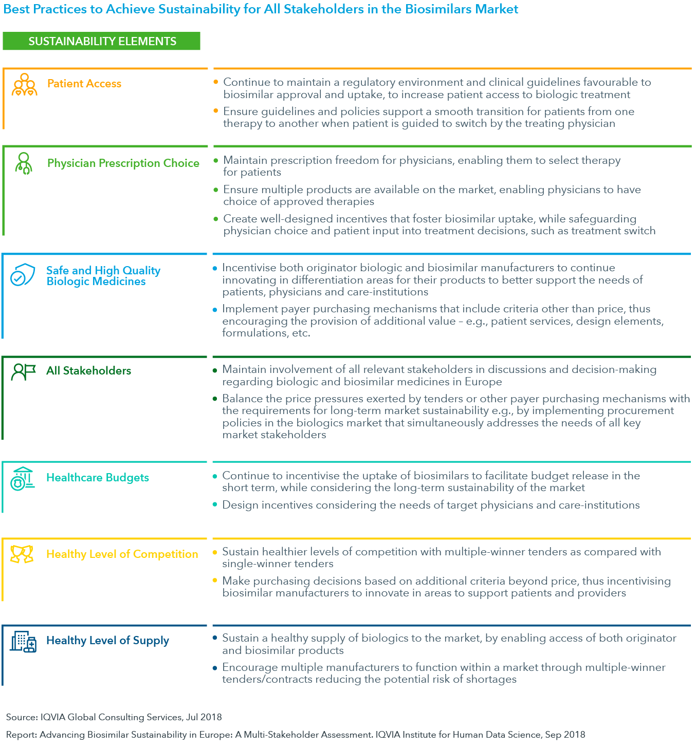 Chart 21: Best Practices to Achieve Sustainability for All Stakeholders in the Biosimilars Market