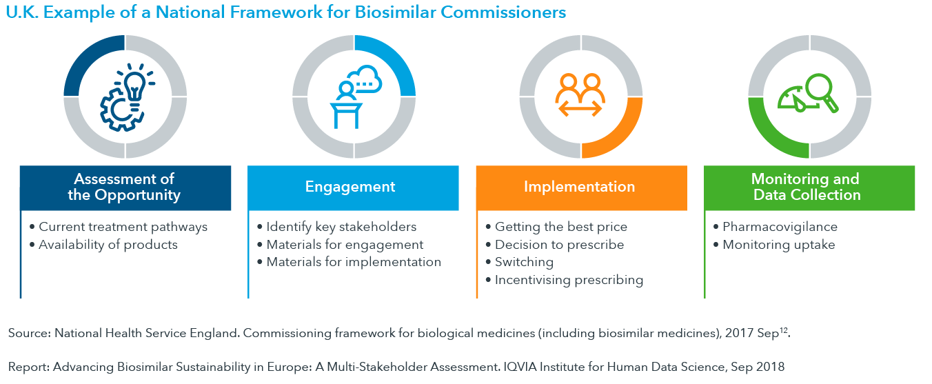 Chart 3: U.K Example of a National Framework for Biosimilar Commissioners