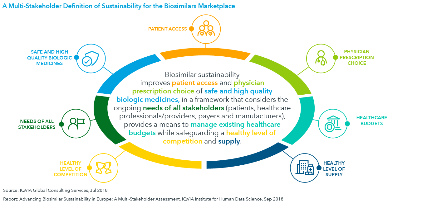 Chart 4: A Multi-Stakeholder Definition of Sustainability for the Biosimilar Marketplace