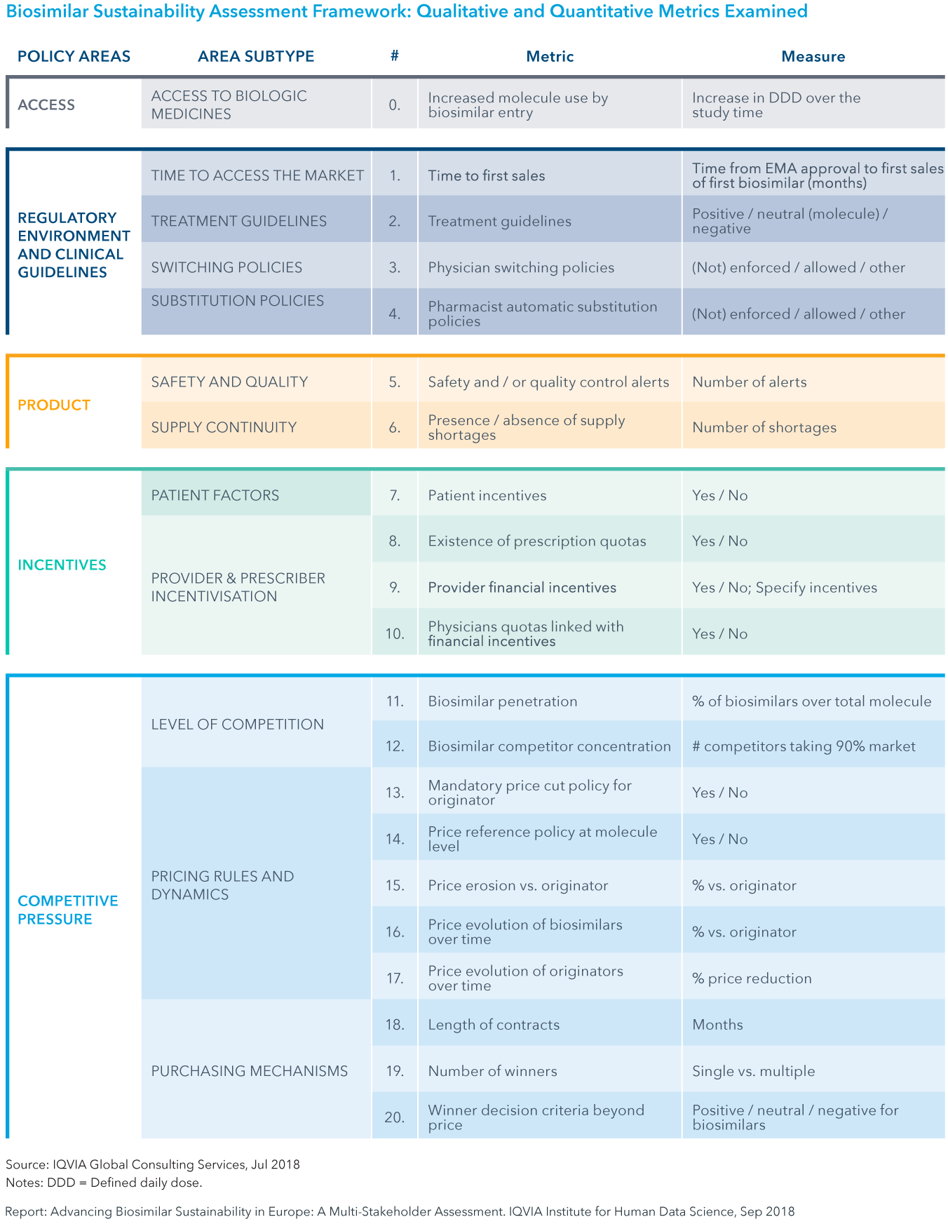 Chart 6: Biosimilar Sustainability Assessment Framework: Qualitative and Quantitative Metrics Examined