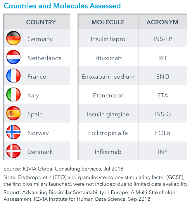 Chart 7: Countries and Molecules Assessed