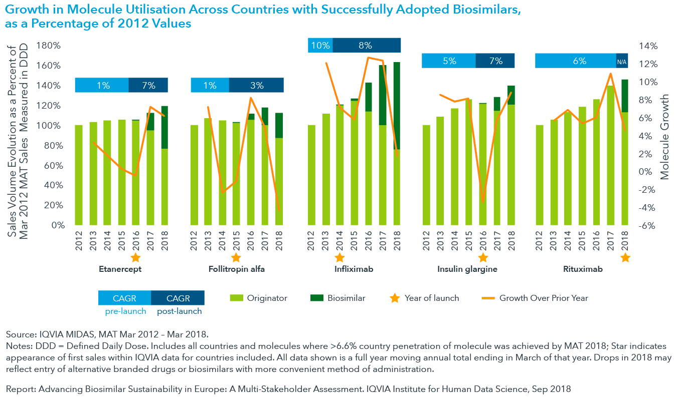 Chart 8: Growth in Molecule Utilisation Across Countries with Successfully Adopted Biosimilars, as a Percentage of 2012 Values