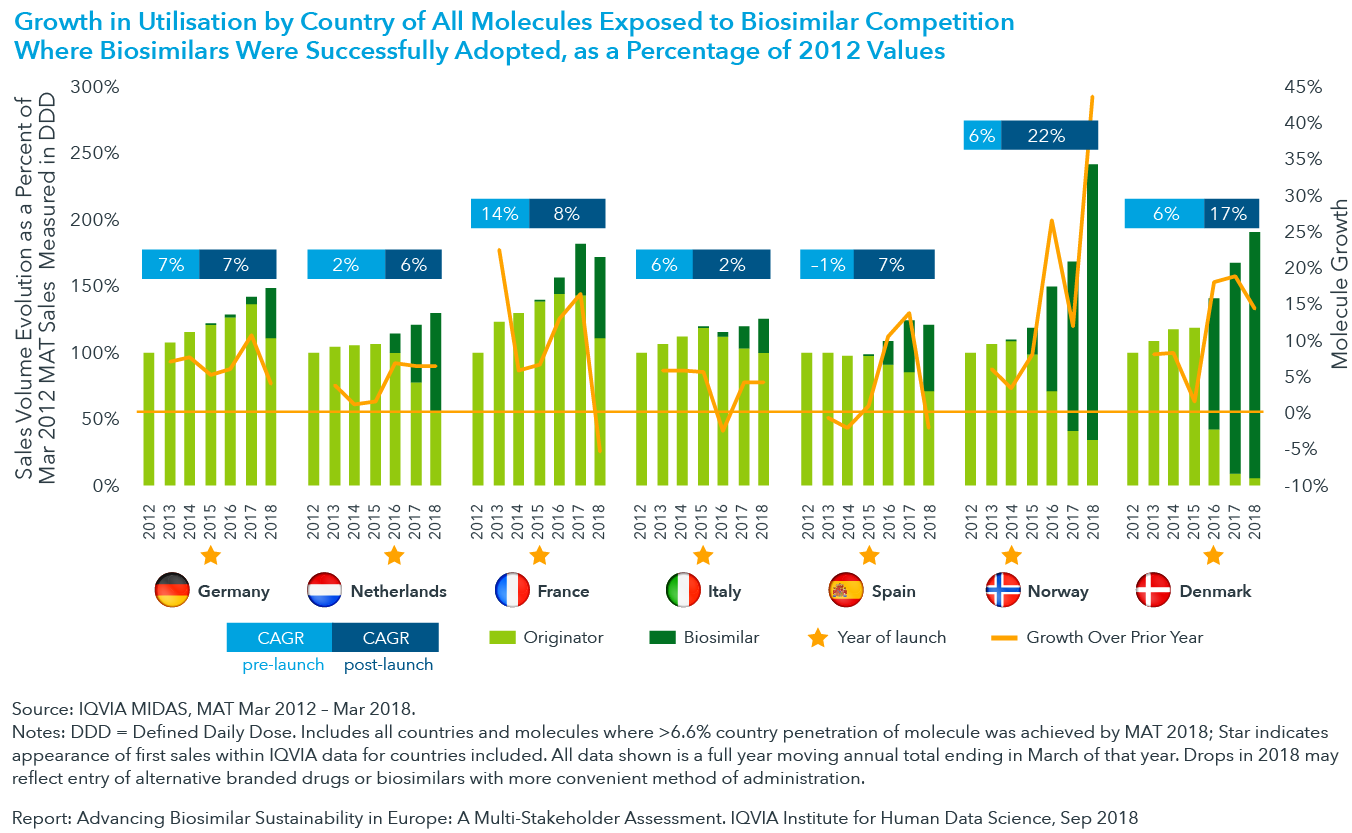 Chart 9: Growth in Utilisation by Country of all Molecules Exposed to Biosimilar Competition Where Biosimilars Were Successfully Adopted, as a Percentage of 2012 Values