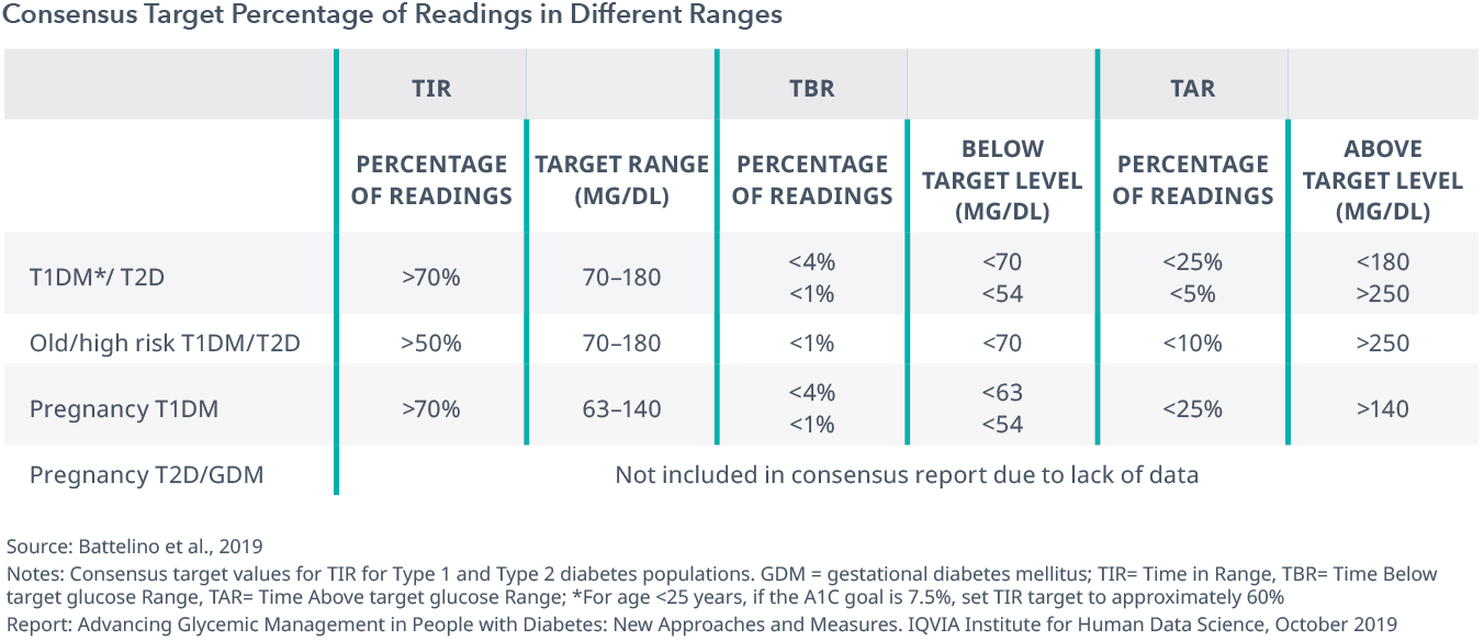 Chart 11: Consensus Target Percentage of Readings in Different Ranges