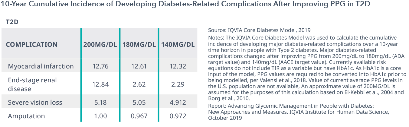 Chart 14: 10-Year Cumulative Incidence of Developing Diabetes-Related Complications After Improving PPG in T2D