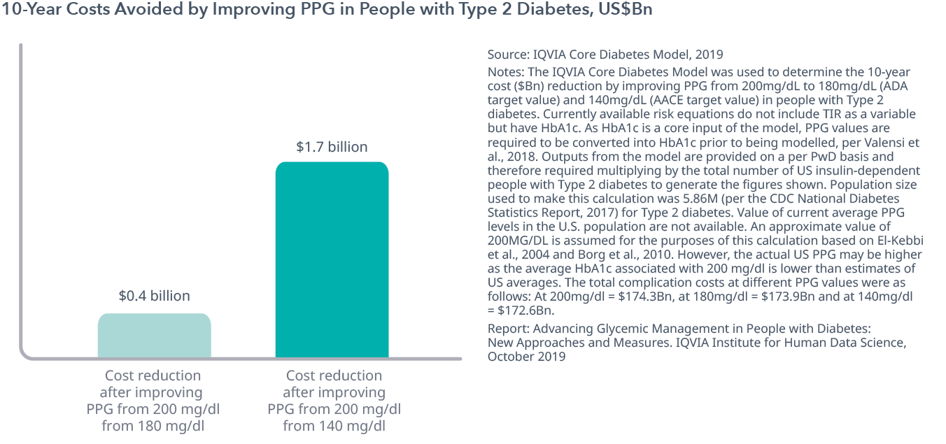 Chart 15: 10-Year Costs Avoided by Improving PPG in People with Type 2 Diabetes, US$Bn