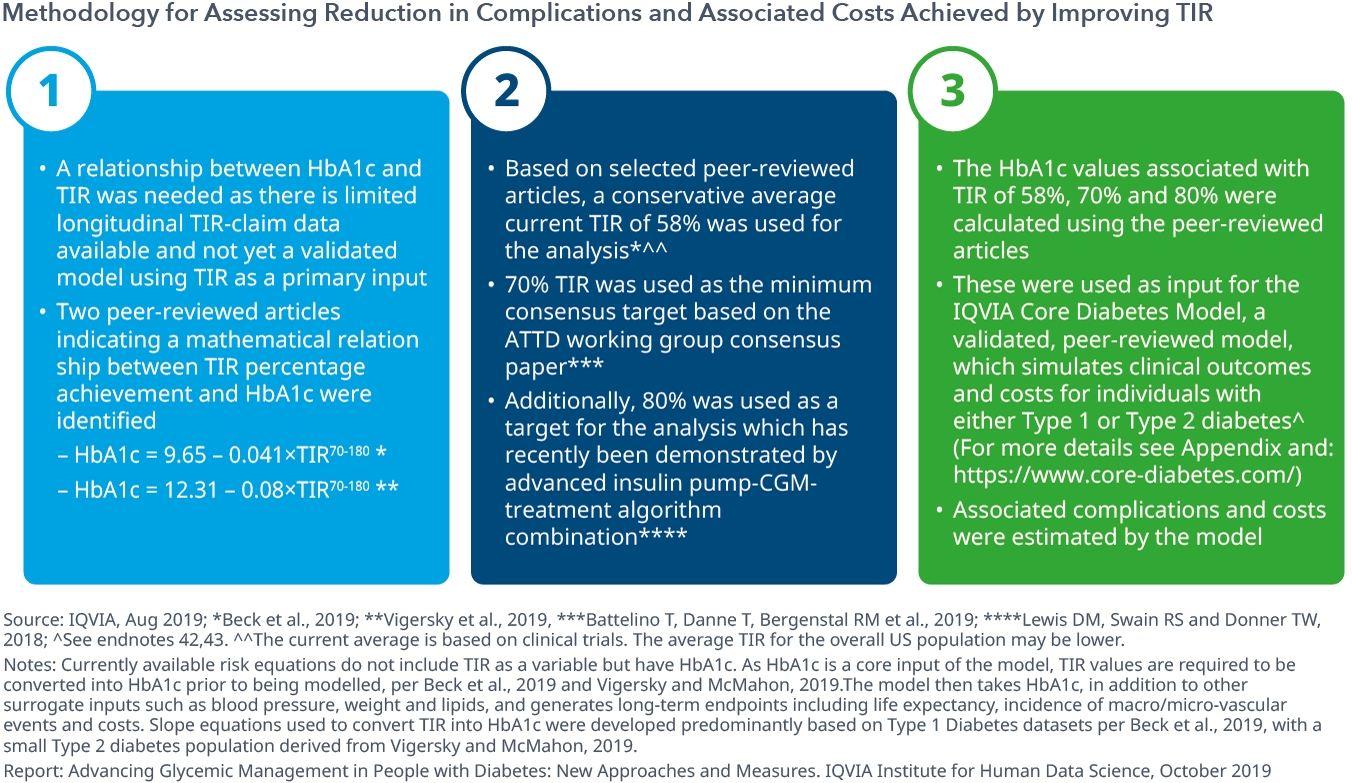 Chart 3: Methodology for Assessing Reduction in Complications and Associated Costs Achieved by Improving TIR