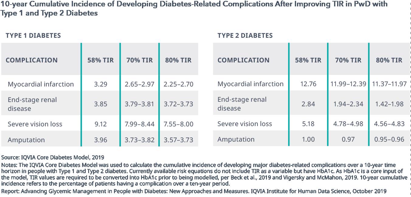 investigación de diabetes australia
