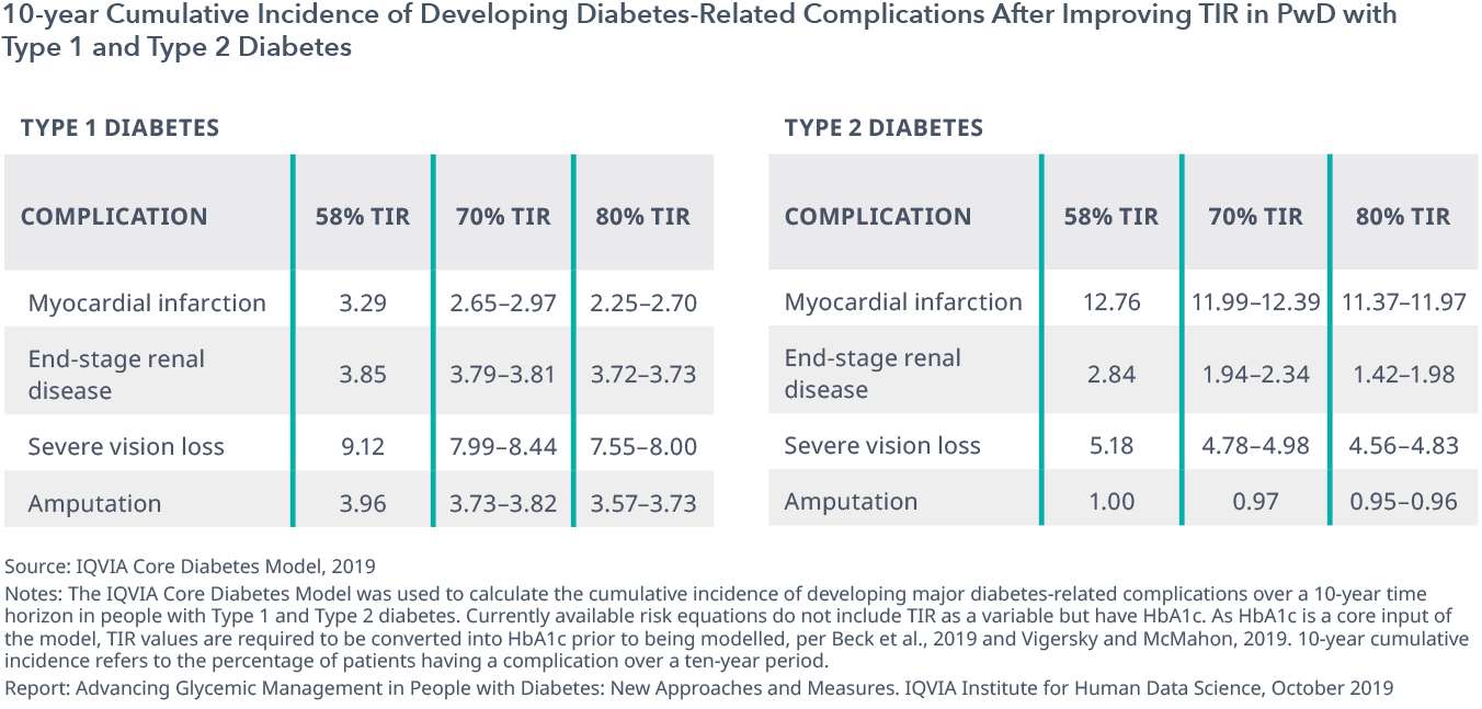Chart 5: 10-year Cumulative Incidence of Developing Diabetes-Related Complications After Improving TIR in PwD with Type 1 and Type 2 Diabetes