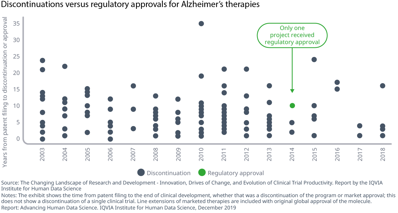 Chart 1 Discontinuations versus regulatory approvals for Alzheimer's therapies
