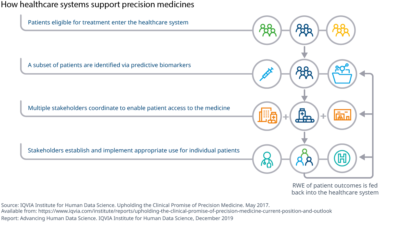 Chart 10 How healthcare systems support precision medicines