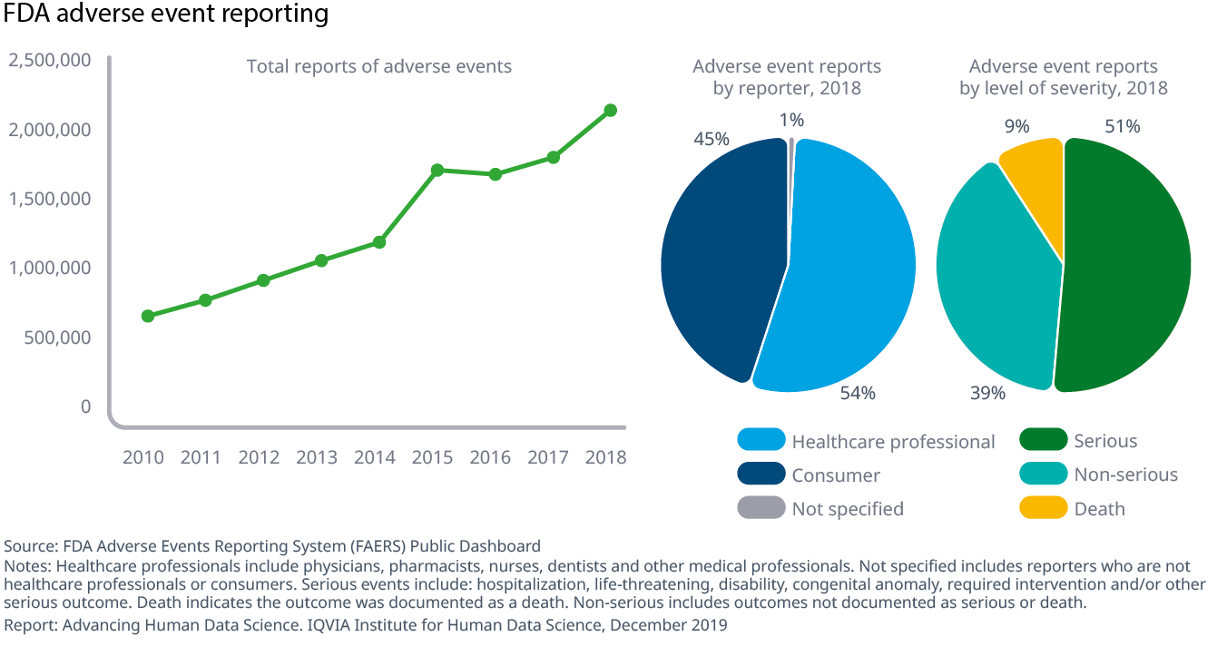 Chart 11 FDA adverse event reporting