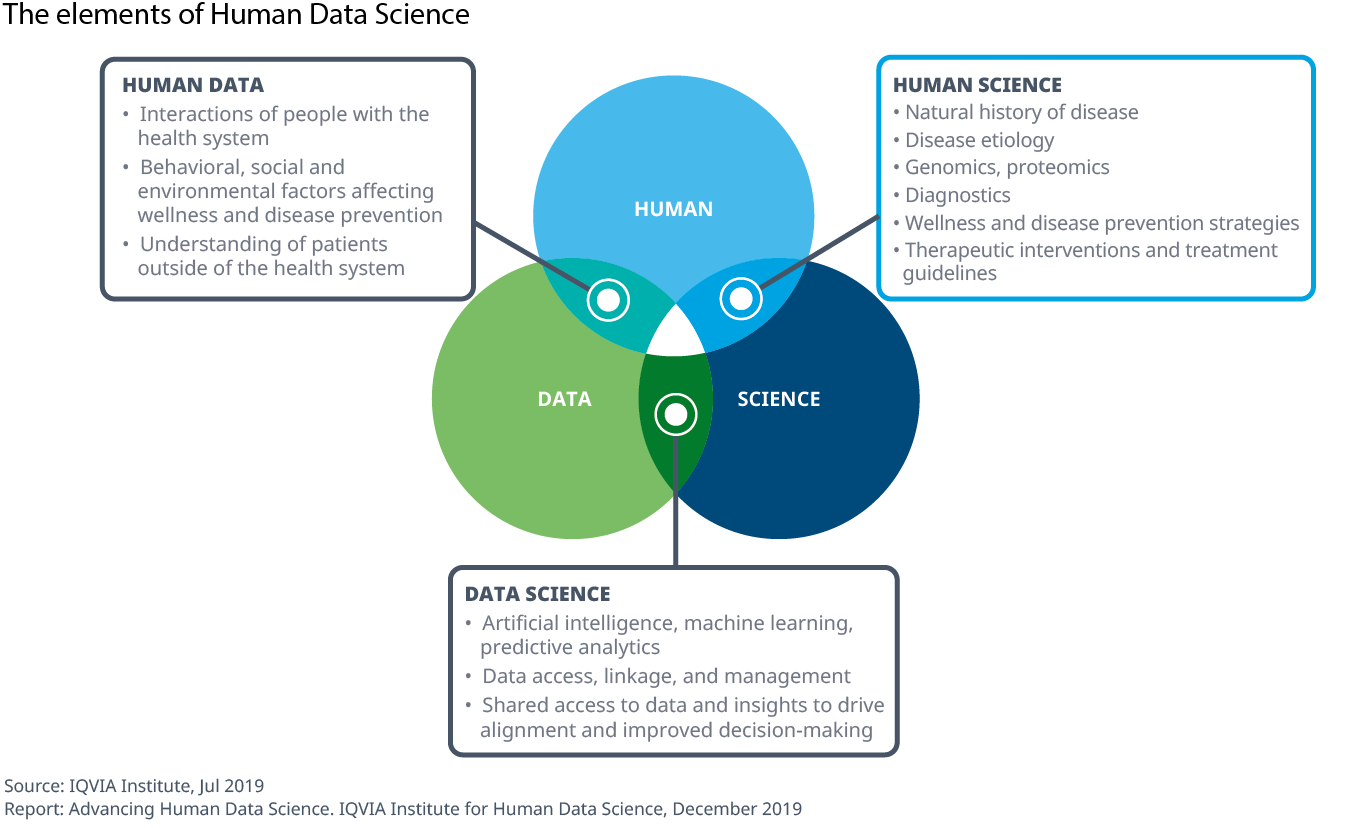 Chart 4 The elements of Human Data Science