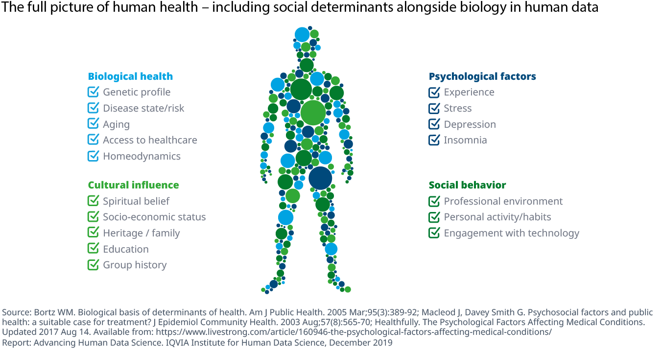 Chart 5 The full picture of human health – including social determinants alongside biology in human data