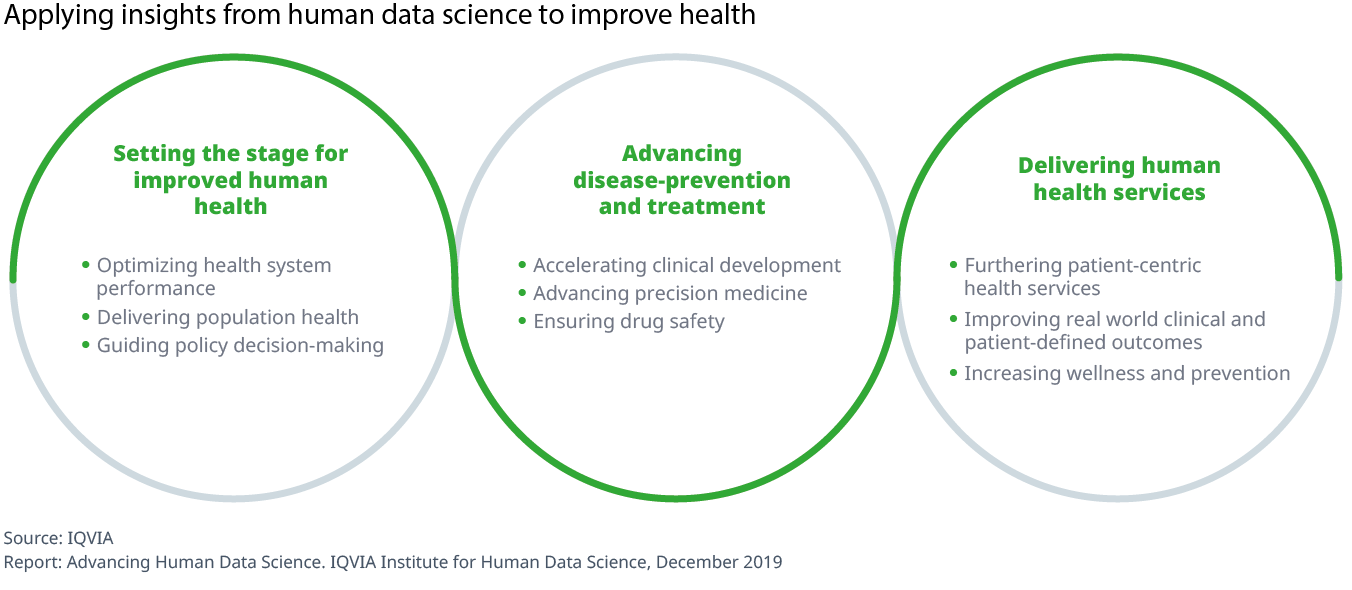 Chart 7 Applying insights from human data science to improve health