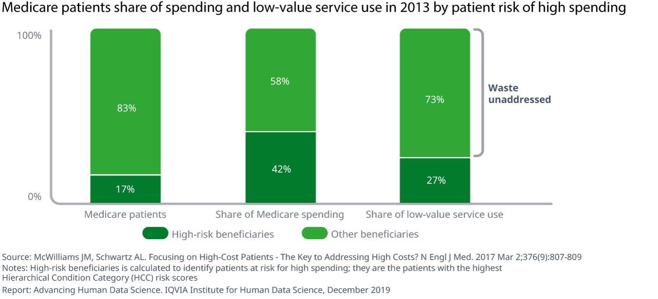 Chart 8 Medicare patients share of spending and low-value service use in 2013 by patient risk of high spending