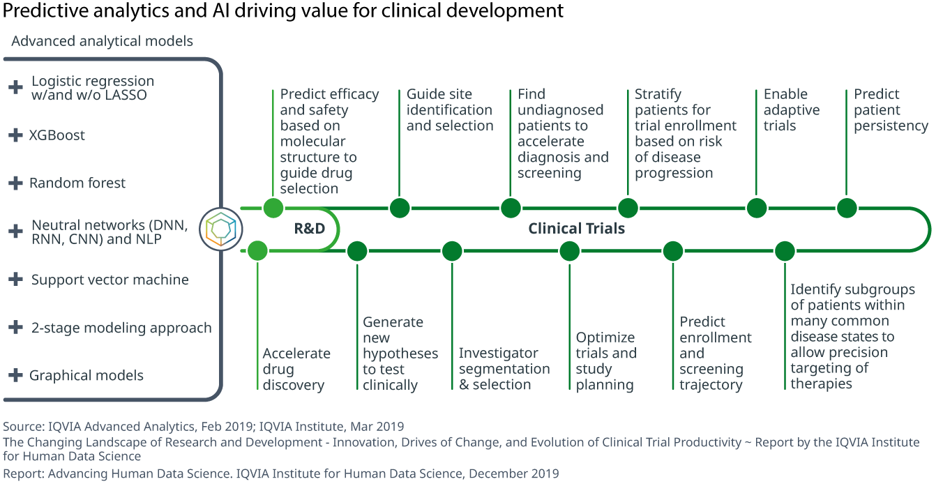 Chart 9 Predictive analytics and AI driving value for clinical development