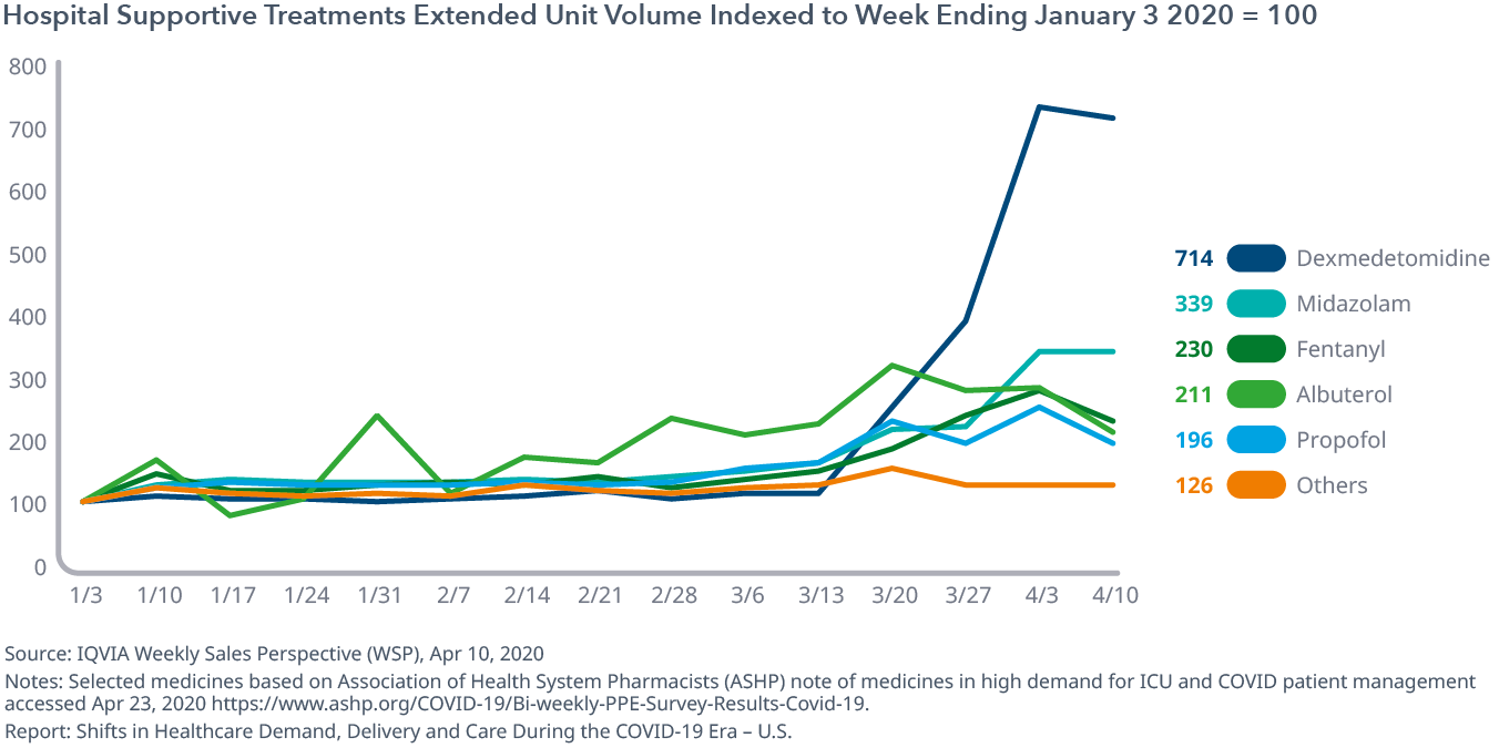 Hospital Supportive Treatments Extended Unit Volume Indexed to Week Ending Jan 3 2020 = 100