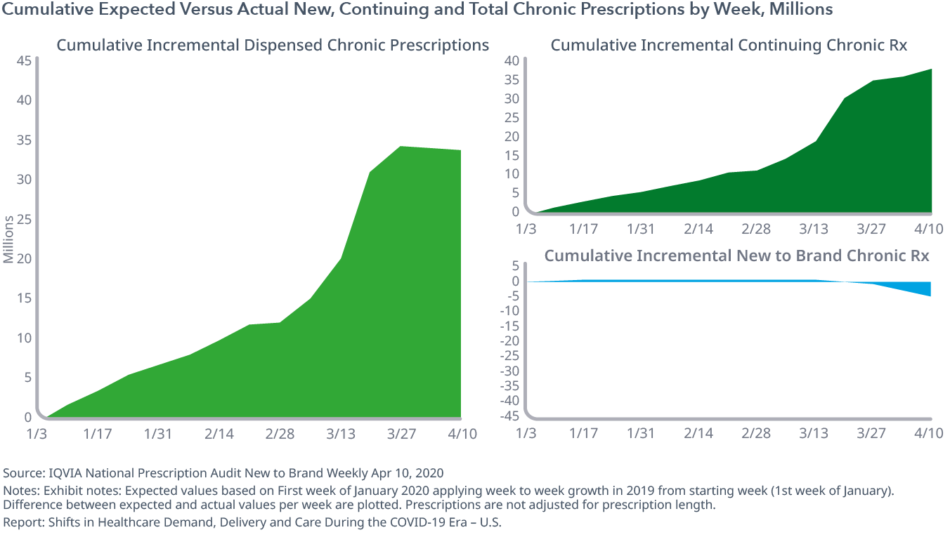 Cumulative Expected Versus Actual New, Continuing and Total Chronic Prescriptions by Week, Millions