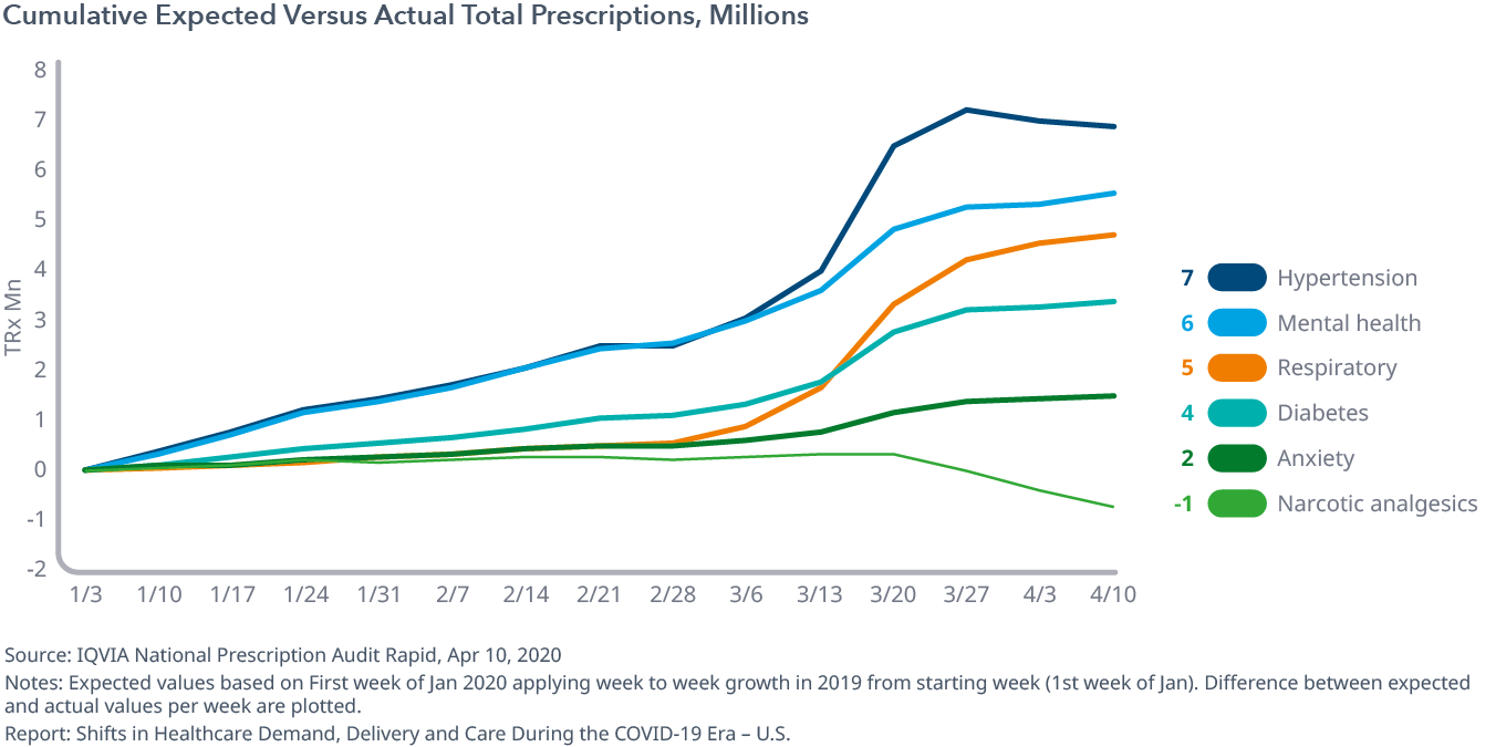 Cumulative Expected Versus Actual Total Prescriptions, Millions