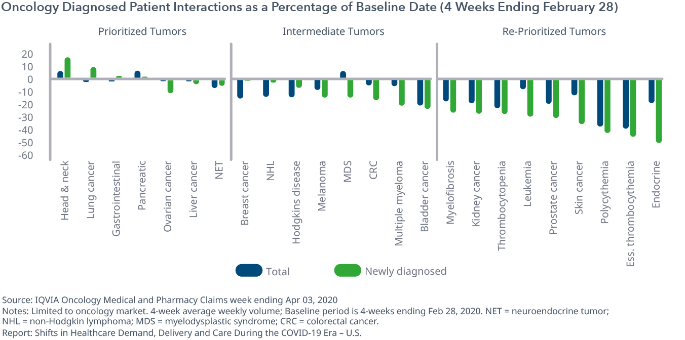 Oncology Diagnosed Patient Interactions as a Percentage of Baseline Date (4 Weeks Ending Feb 28)