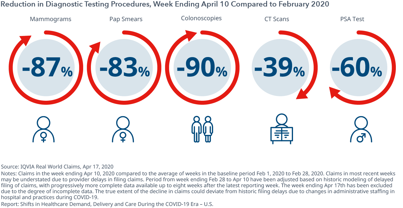 Reduction in Diagnostic Testing Procedures, Week Ending April 10 Compared to February 2020