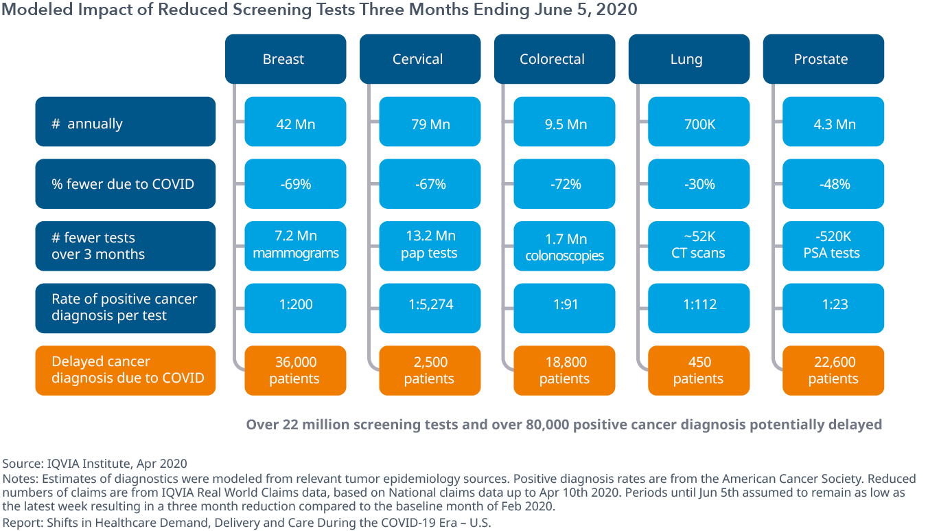 Modeled Impact of Reduced Screening Tests Three Months Ending June 5, 2020