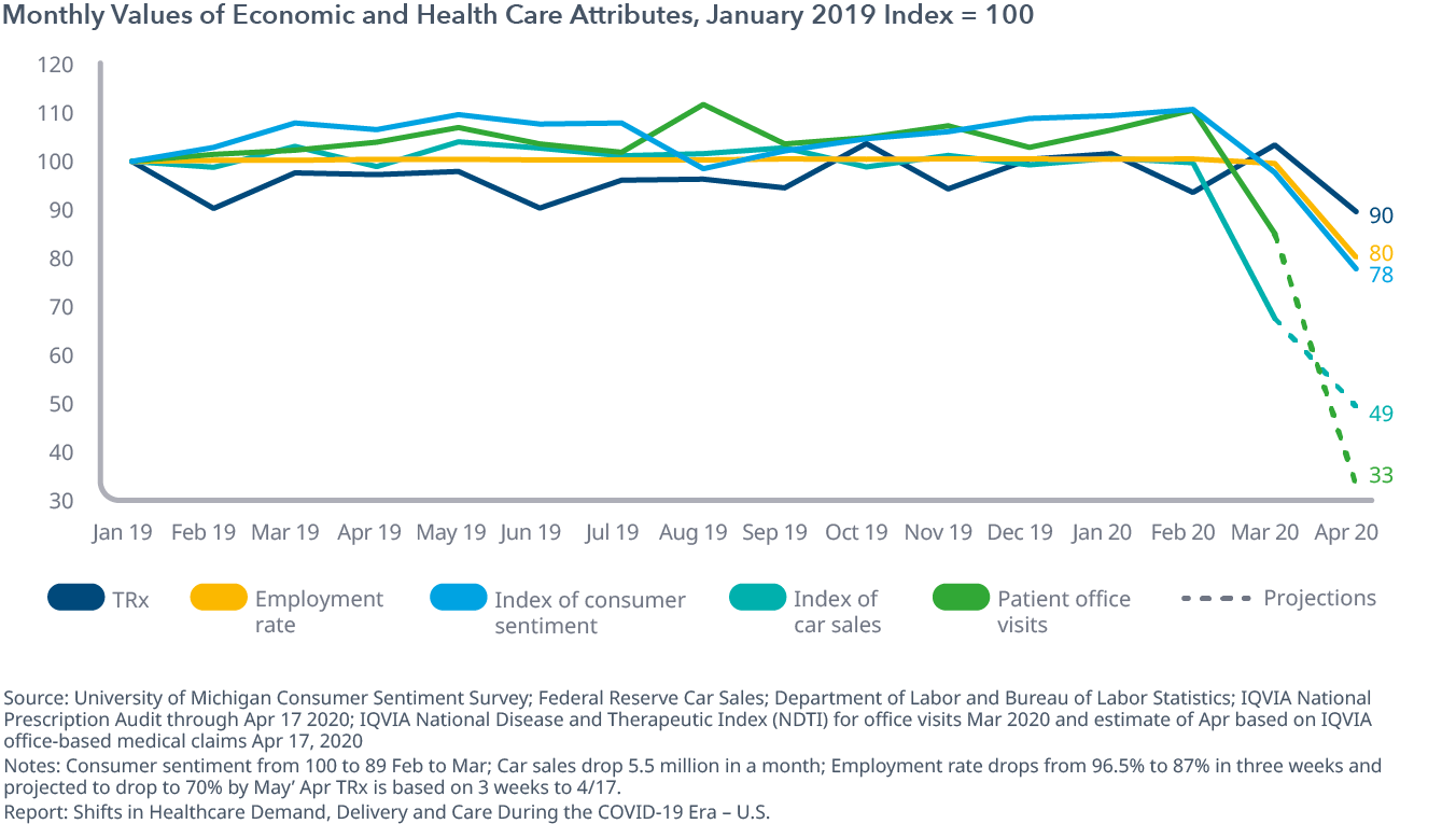 Monthly Values of Economic and Health Care Attributes, January 2019 Index = 100