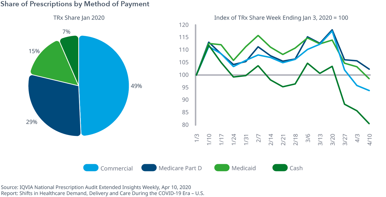 Share of Prescriptions by Method of Payment