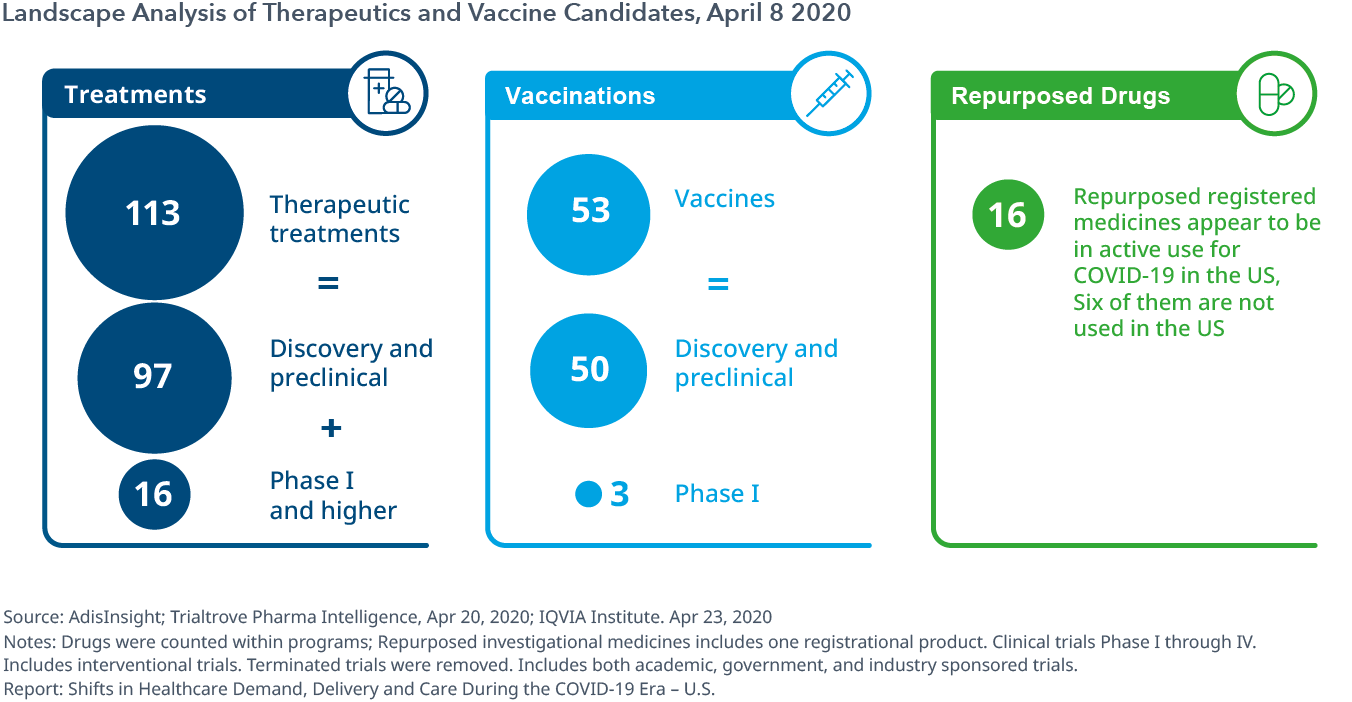 Landscape analysis of therapeutics and vaccine candidates, April 8 2020