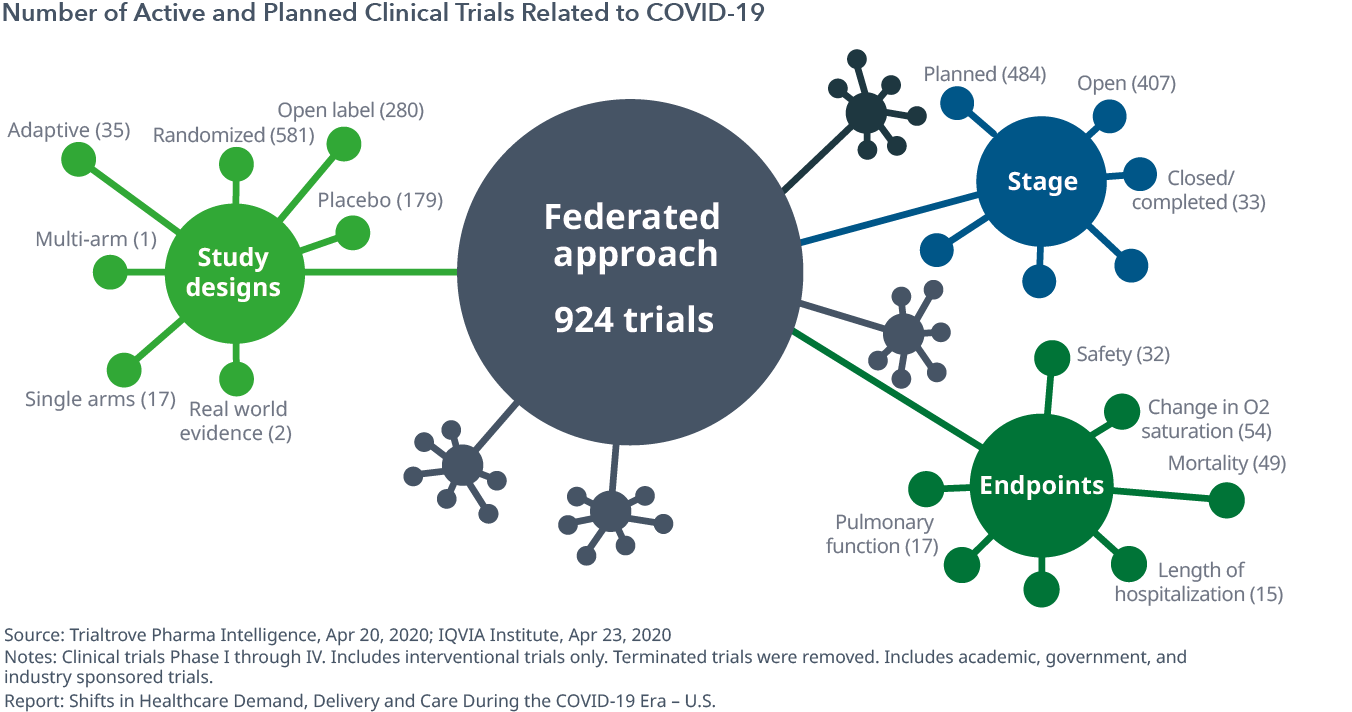 Number of Active and Planned Clinical Trials Related to COVID-19