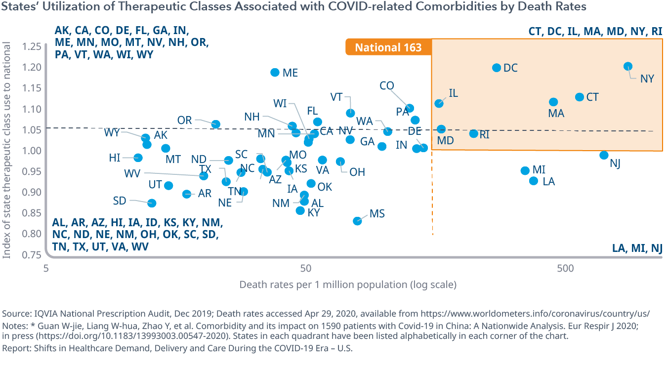 States' Utilization of Therapeutic Classes Associated with COVID-related Comorbidities by Death Rates