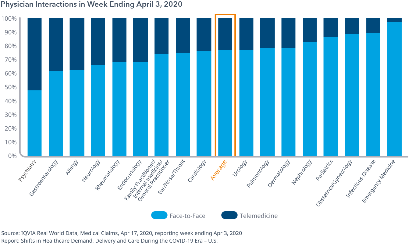 Physician Interactions in Week Ending Apr 3, 2020