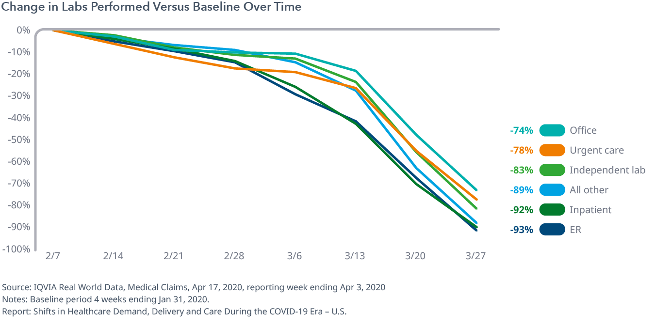 Change in Labs Performed Versus Baseline Over Time