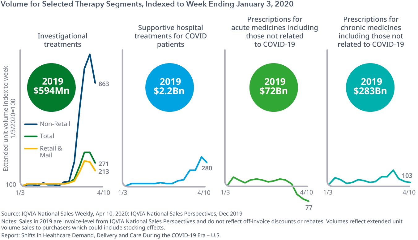 Volume for Selected Therapy Segments, Indexed to Week Ending Jan 3, 2020
