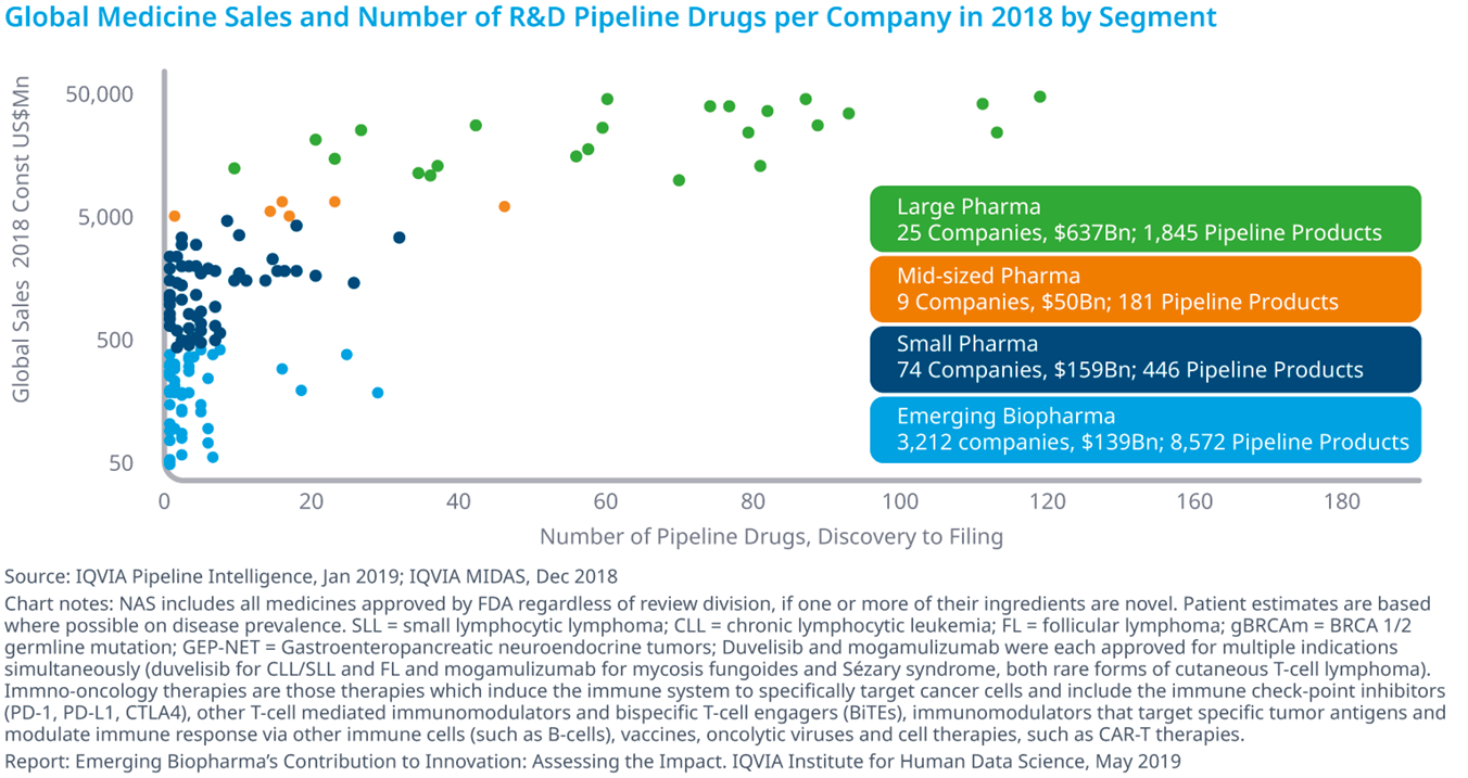 Chart 1: Global Medicine Sales and Number of R&D Pipeline Drugs per Company in 2018 by Segment