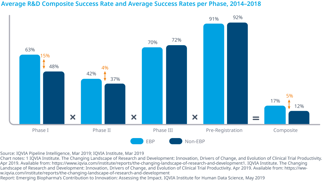 Chart 10: Average R&D Composite Success Rate and Average Success Rates per Phase, 2014–2018