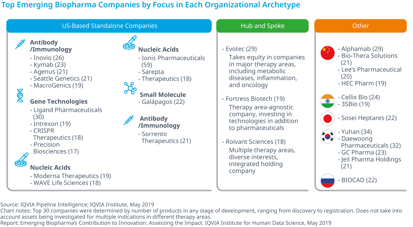 Chart 11: Top Emerging Biopharma Companies by Focus in Each Organizational Archetype