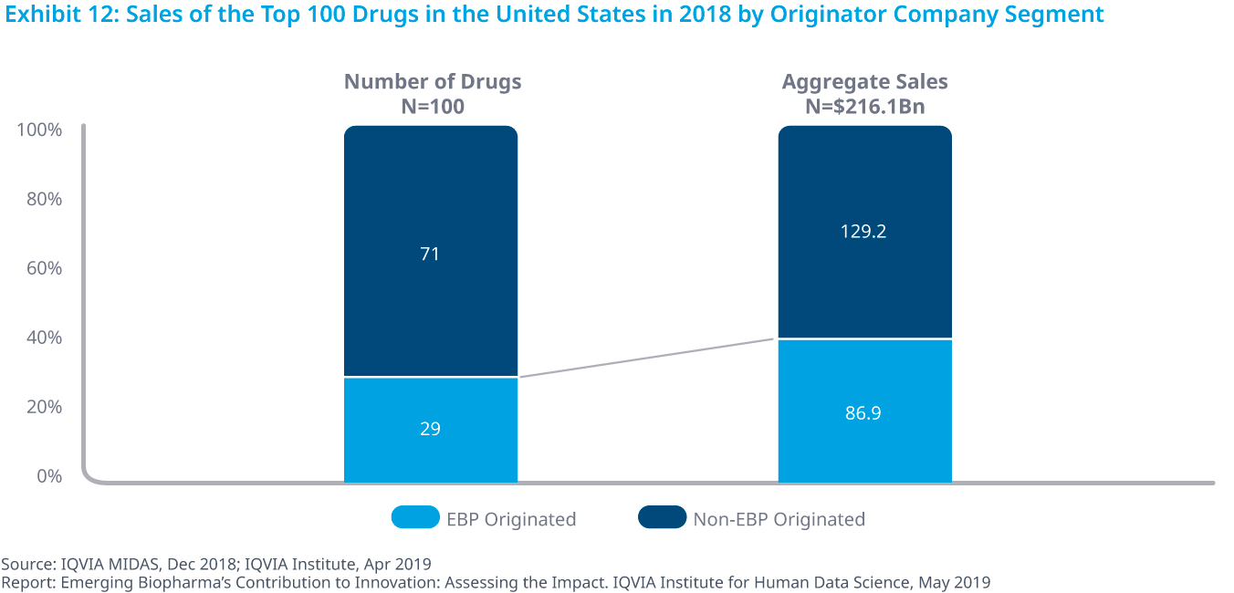 Chart 12: Sales of the Top 100 Drugs in the United States in 2018 by Originator Company Segment