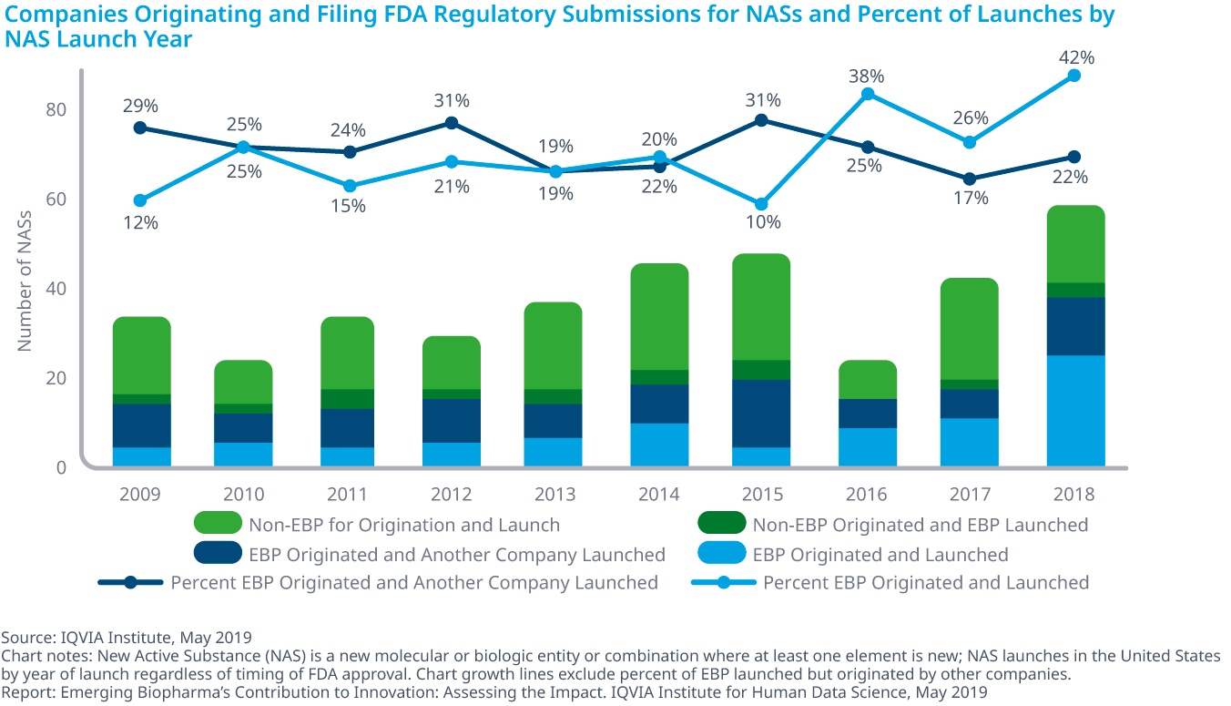Chart 13: Companies Originating and Filing FDA Regulatory Submissions for NASs and Percent of Launches by NAS Launch Year
