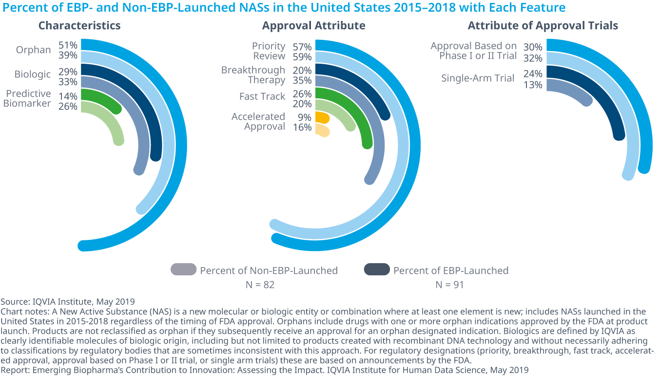Chart 14: Percent of EBP- and Non-EBP-Launched NASs in the United States 2015–2018 with Each Feature