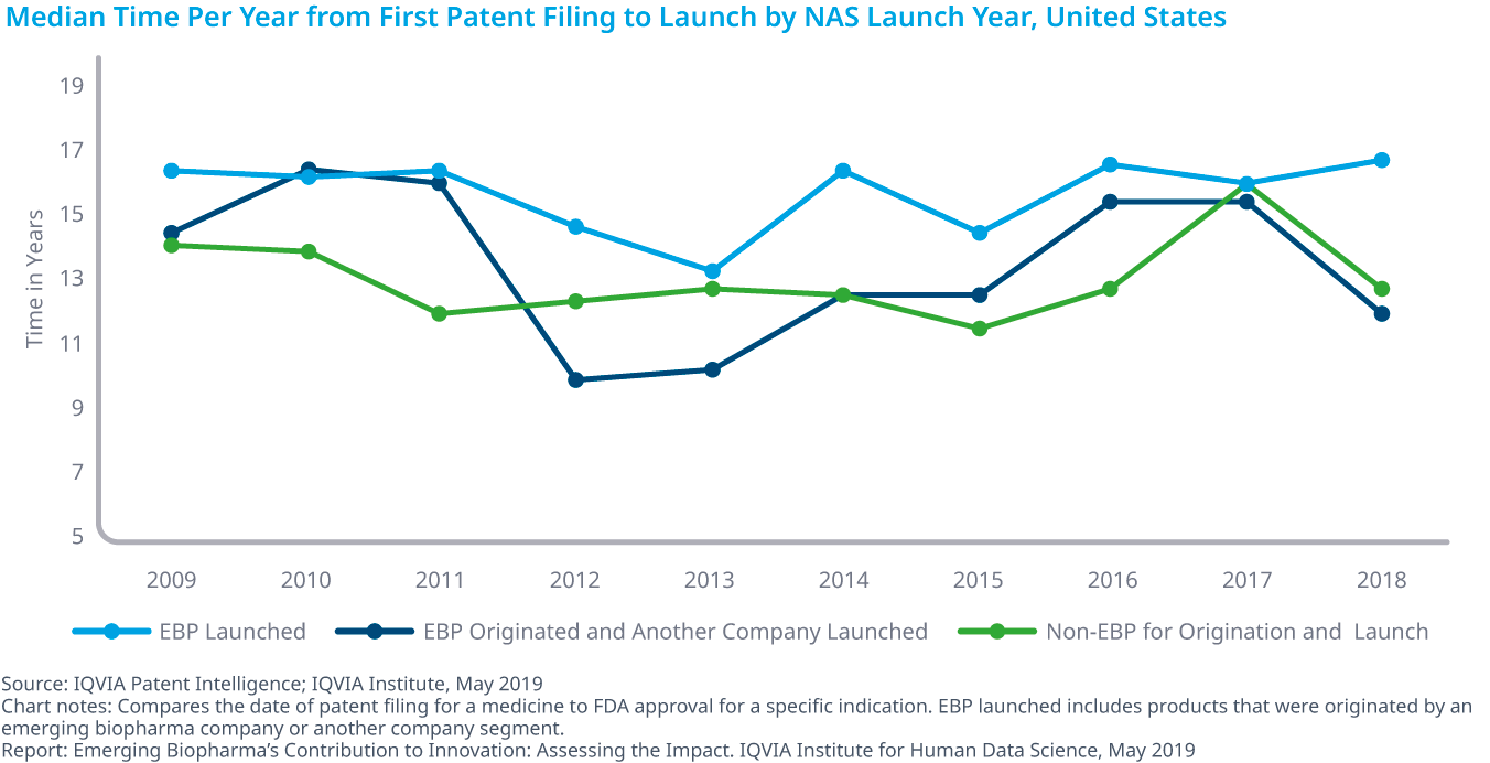 Chart 15: Median Time Per Year from First Patent Filing to Launch by NAS Launch Year, United States
